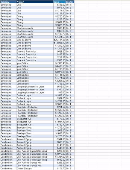 Professional Products Pivottable Report
