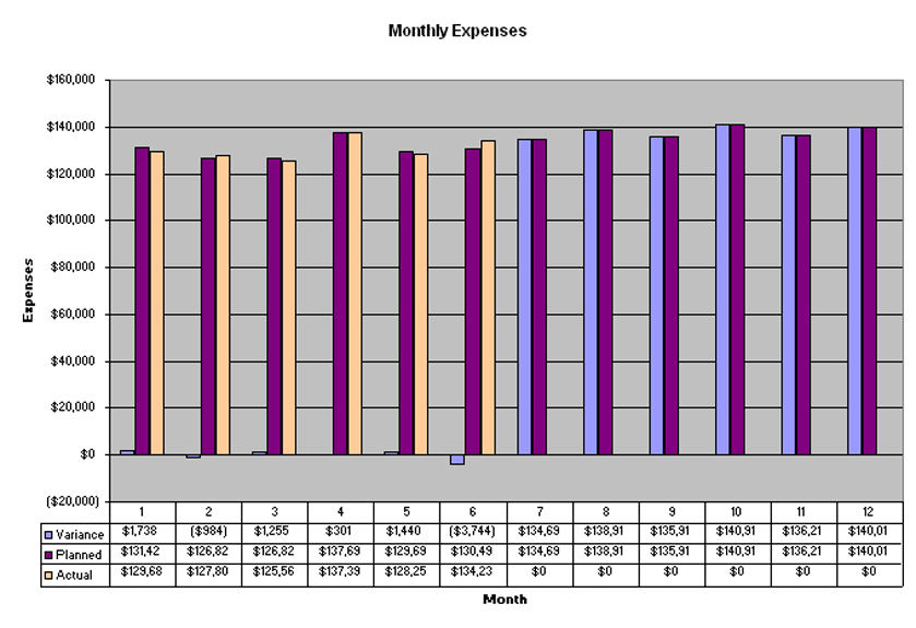 Manage Detailed Expense Estimates And Control