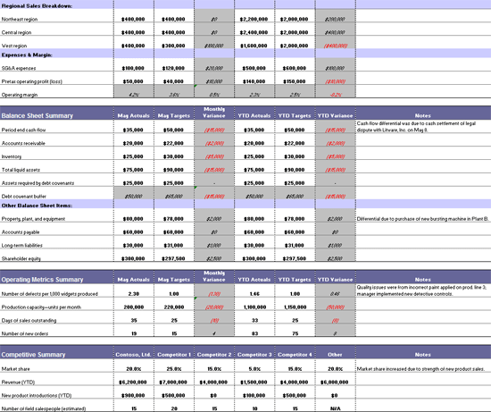 Financial Budget Summary Report