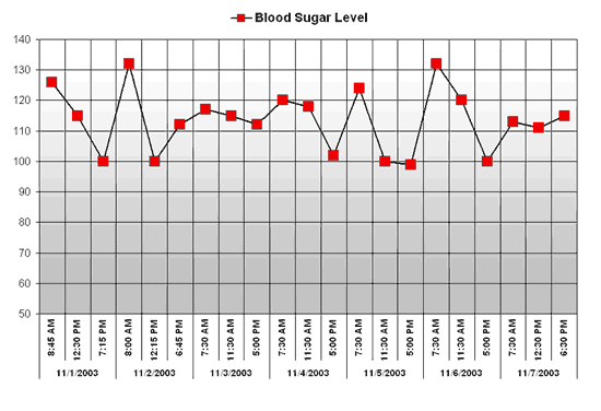 Blood Sugar Chart Worksheet Templates