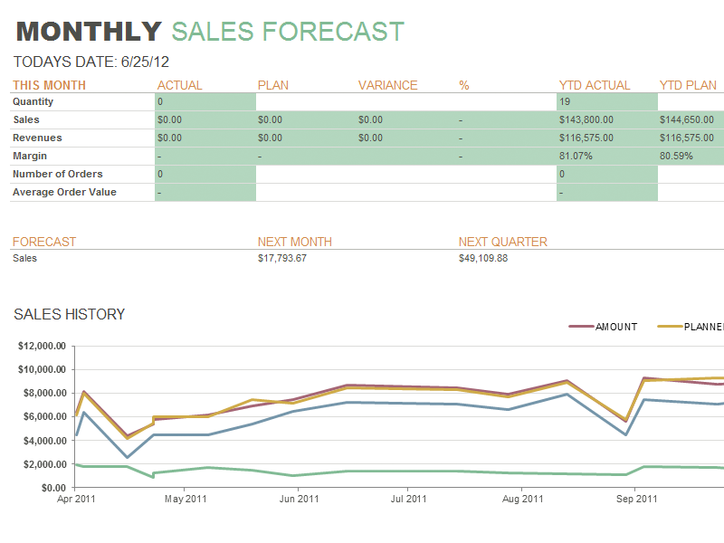 Monthly Sales Report. «  Monthly Sales Report Sample