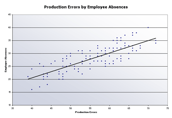 Production Errors Scatter Chart