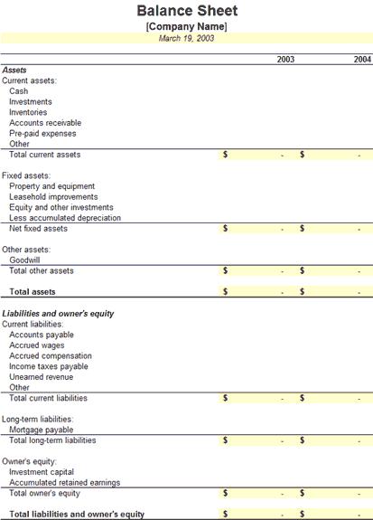 Two-year Balance Sheet Asset Liabilities Report