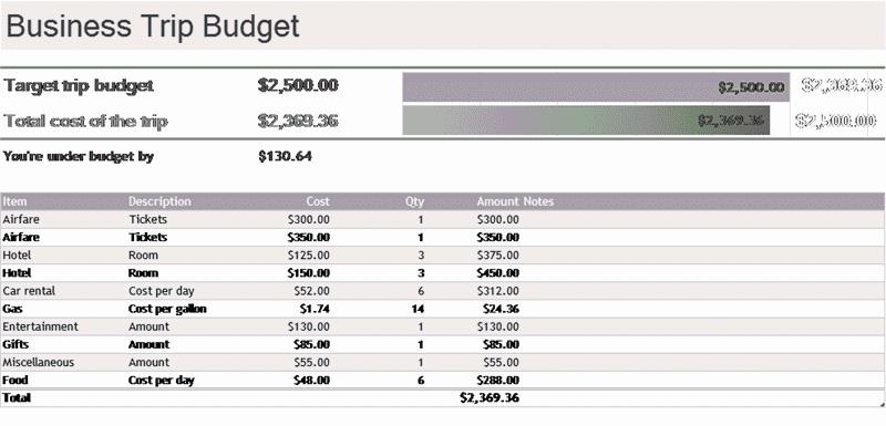 Download Excel-2003 Business Trip Budget