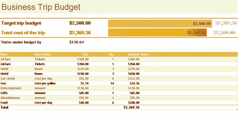 Download Excel-2007 Business Trip Budget