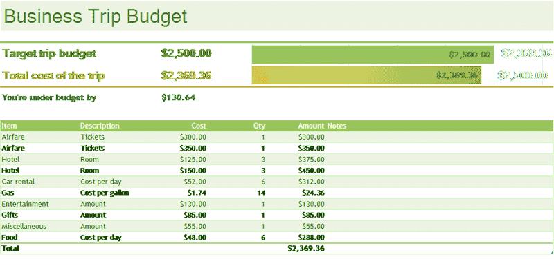 Download Excel-2010 Business Trip Budget