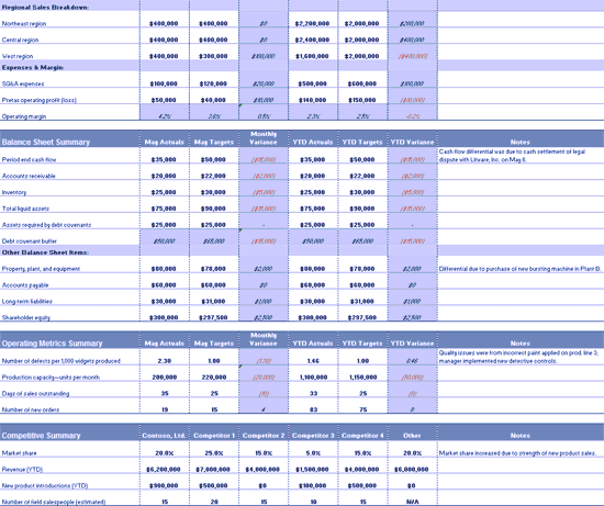 Excel-2013 Financial Budget Summary Report