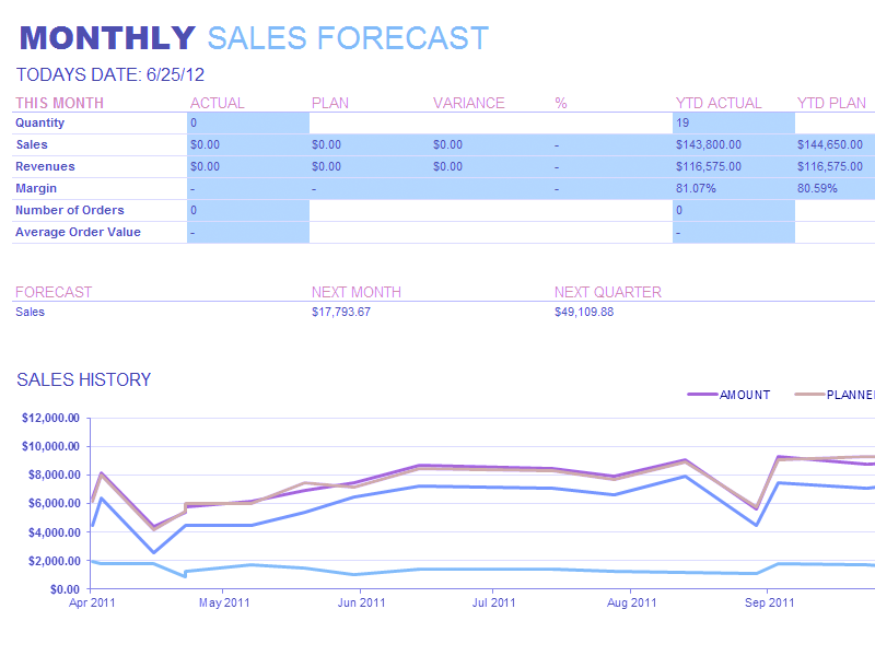 Excel-2013 Monthly Sales Report