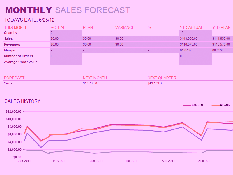 Microsoft-excel Monthly Sales Report