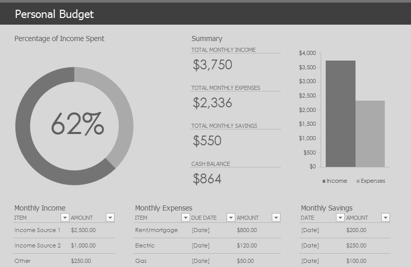 Personal budget template free download