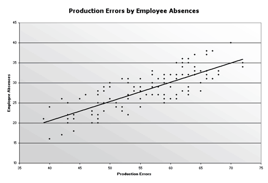 Excel-2003 Production Errors Scatter Chart