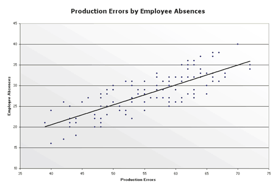 Excel-2007 Production Errors Scatter Chart