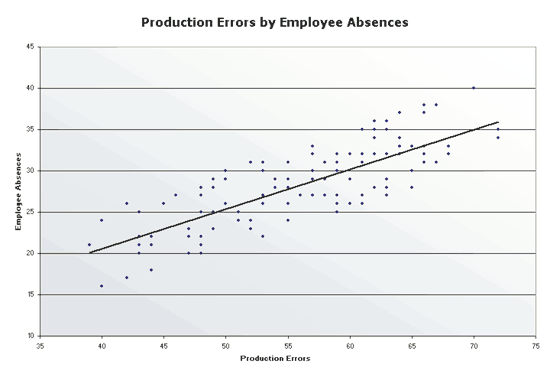 Excel-2010 Production Errors Scatter Chart