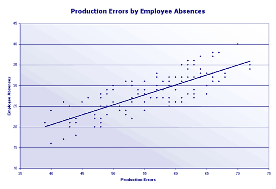 Excel-2013 Production Errors Scatter Chart