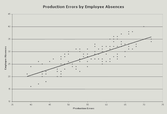 Excel-2016 Production Errors Scatter Chart