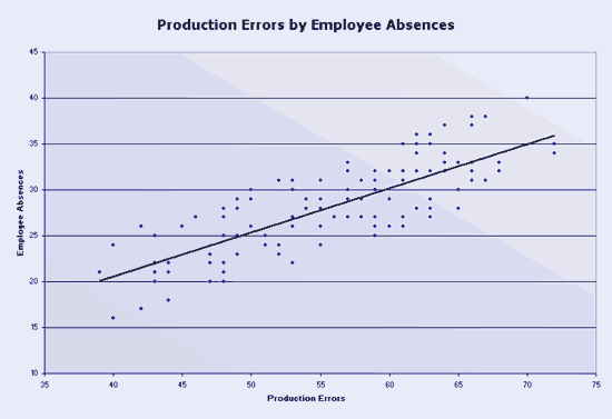 Microsoft-excel Production Errors Scatter Chart