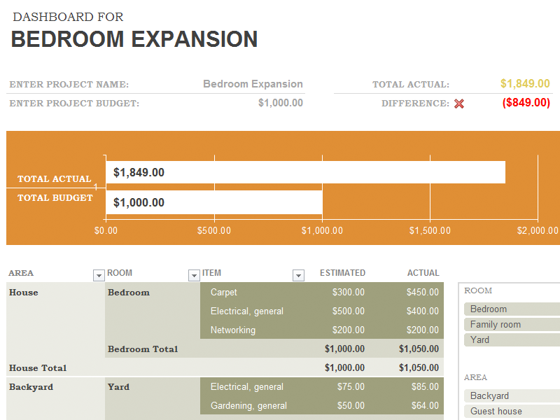 Home Remodel Budget Spreadsheet Dashboard